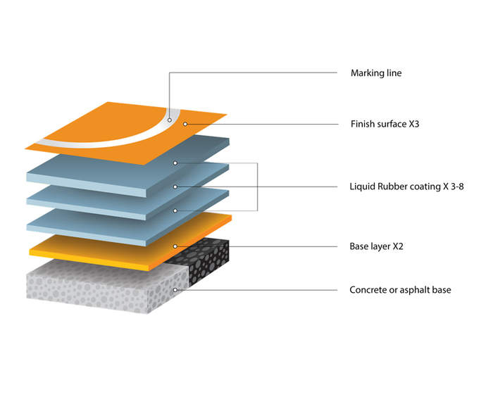 Self-Leveling PU paint coating material