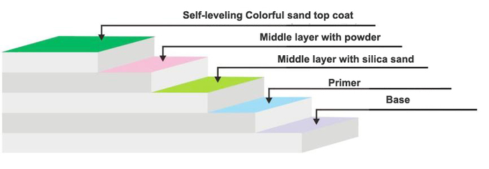 Self-leveling Epoxy color sand top coat