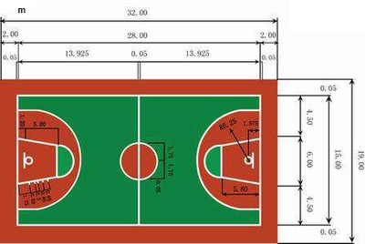 measurement of Basketball Court
